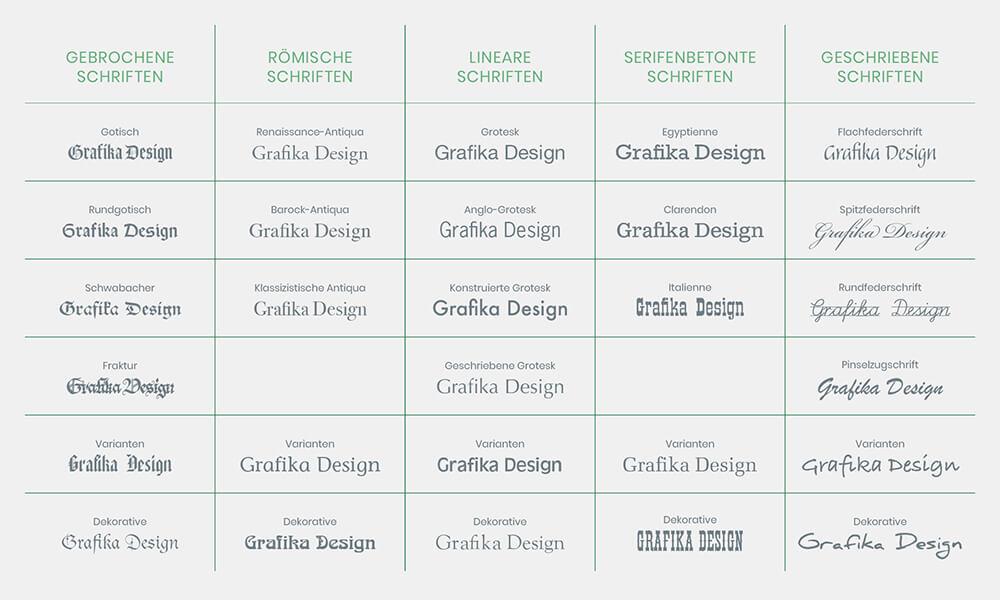 Grafika Design Blogartikel Tipps Logo Design Schriten Typographie 1 Grafika Design